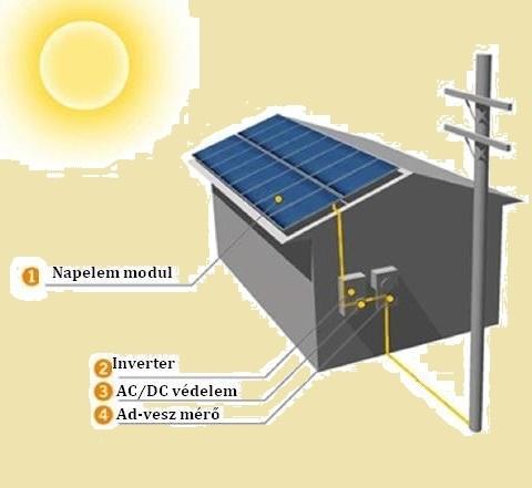 Hálózatra tápláló napelem rendszer felépítése